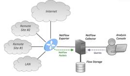 Netflow_Monitroing_